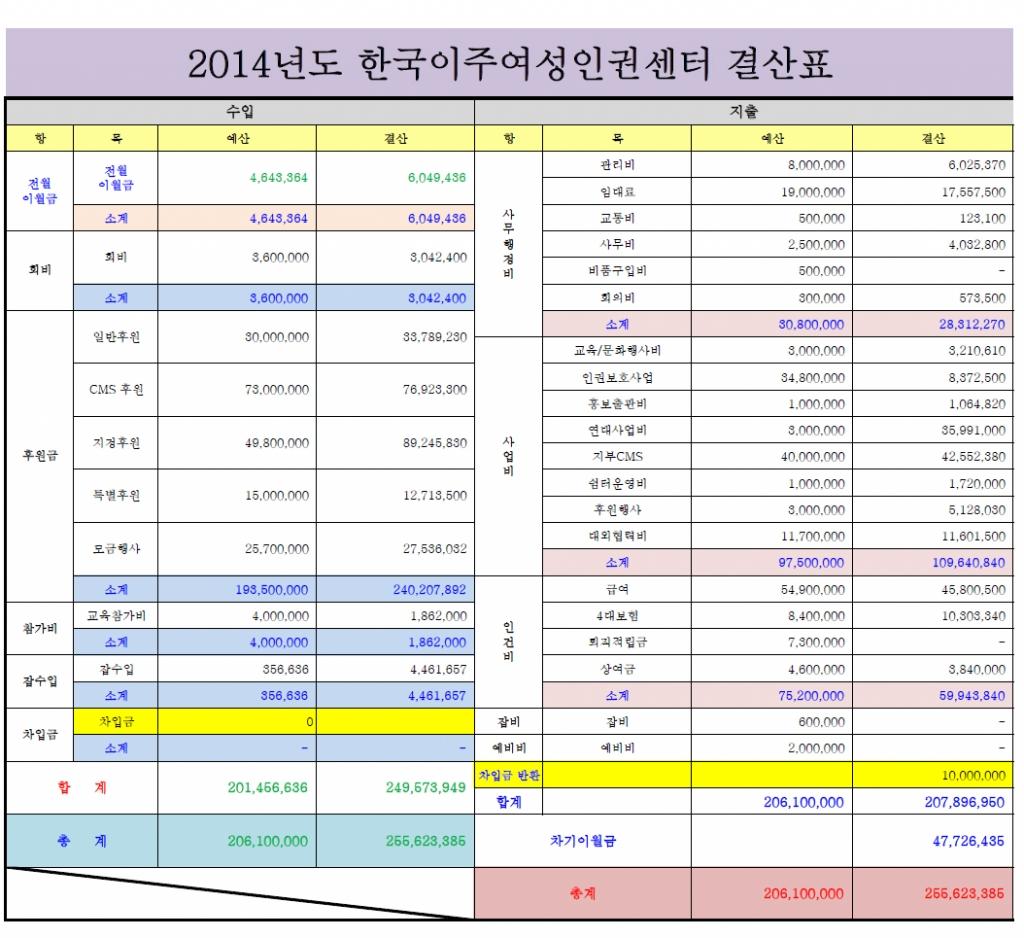 2014결산표