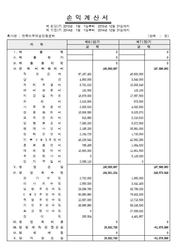 2015 한국이주여성인권센터 손익계산서