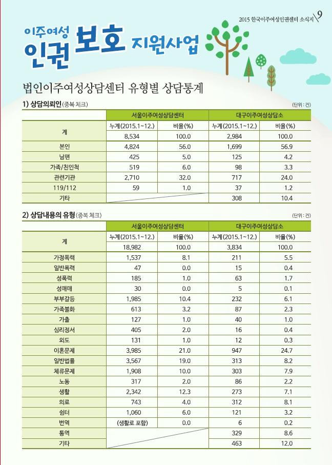 2015 한국이주여성인권센터 오프라인소식지 9