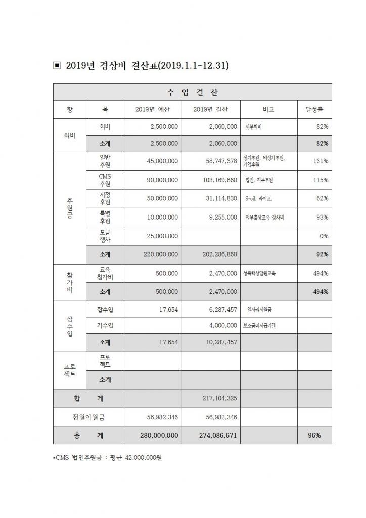 2019년 수입결산표