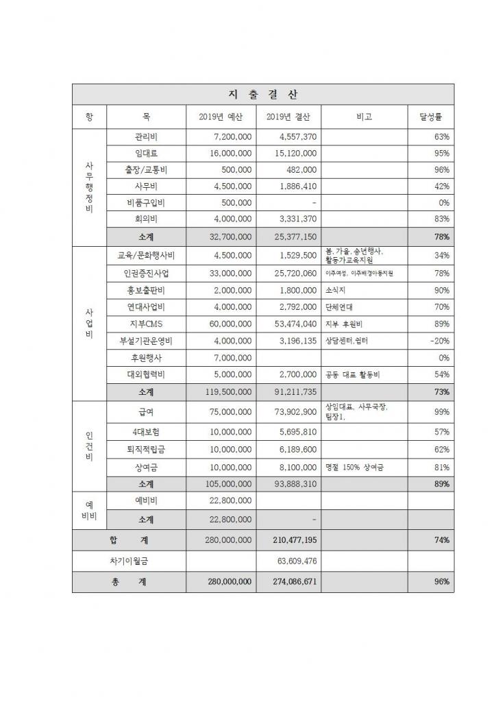 2019년 지출결산표